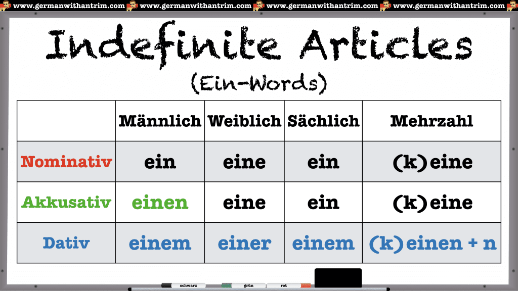 German Indefinite Articles in Nominative Accusative and Dative Cases