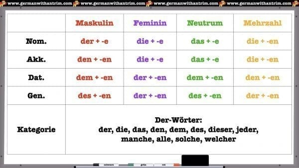 German Adjectives After Der-Words (Definite Articles)