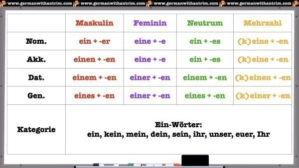 German Adjectives After Ein-Words (Indefinite Articles)
